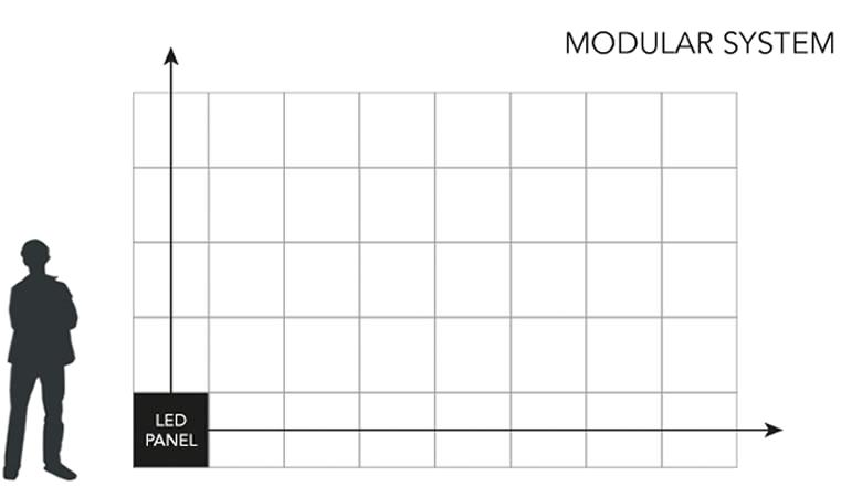 Modular-LED-Screen-Size-Diagram